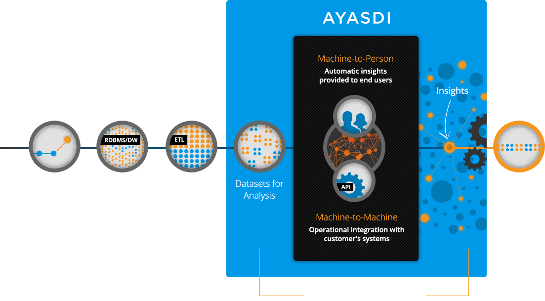 Accelerate Data-to-Value with Machine Intelligence Solutions from Ayasdi Core