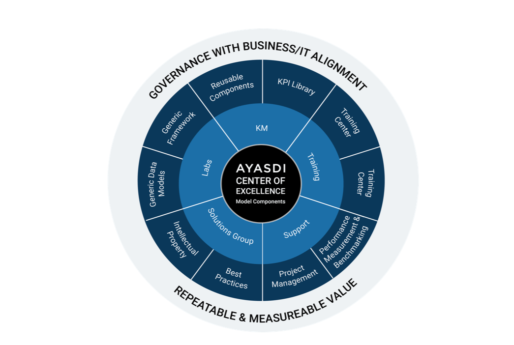 A Centre of Excellence – The Vehicle for AI in the Enterprise