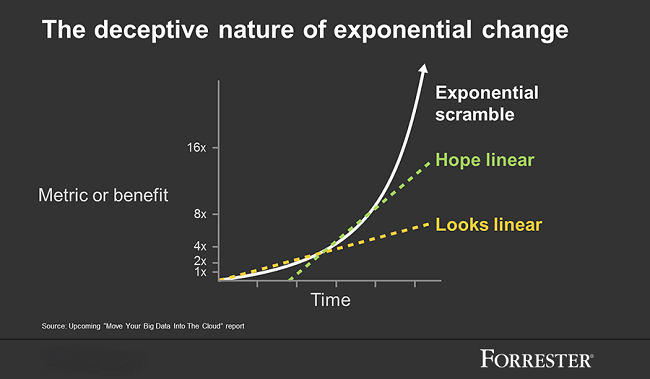 Exponential Change and Unsupervised Learning